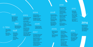 Responsible Care® Timeline